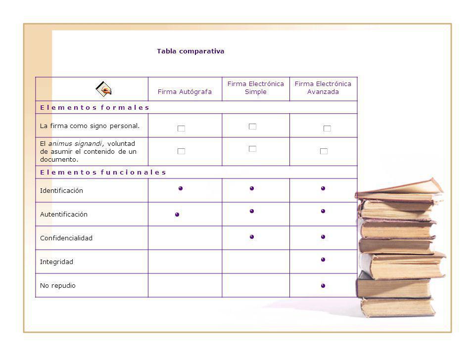 Tabla comparativa Firma Autógrafa Firma Electrónica Simple Firma Electrónica Avanzada E l e m e n t o s f o r m a l e s La firma como signo personal.