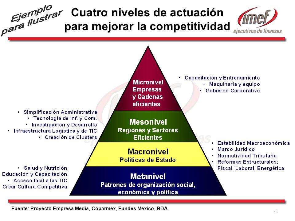 10 Cuatro niveles de actuación para mejorar la competitividad Fuente: Proyecto Empresa Media, Coparmex, Fundes México, BDA.