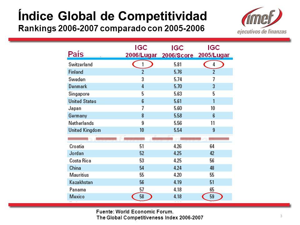 3 Fuente: World Economic Forum. The Global Competitiveness Index 2006-2007 Índice Global de Competitividad Rankings 2006-2007 comparado con 2005-2006