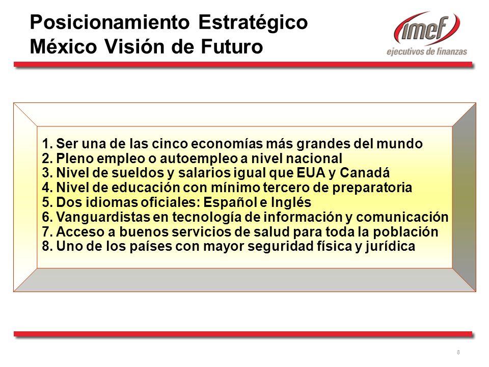 9 Competitividad de México Localización Geográfica Localización Geopolítica Riquezaen Recursos Naturales Riqueza Energética Ventajas Comparativas de México