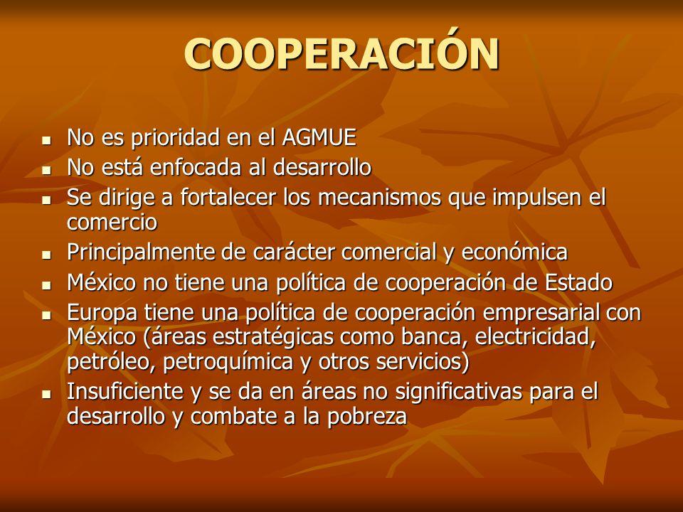 COOPERACIÓN No es prioridad en el AGMUE No es prioridad en el AGMUE No está enfocada al desarrollo No está enfocada al desarrollo Se dirige a fortalecer los mecanismos que impulsen el comercio Se dirige a fortalecer los mecanismos que impulsen el comercio Principalmente de carácter comercial y económica Principalmente de carácter comercial y económica México no tiene una política de cooperación de Estado México no tiene una política de cooperación de Estado Europa tiene una política de cooperación empresarial con México (áreas estratégicas como banca, electricidad, petróleo, petroquímica y otros servicios) Europa tiene una política de cooperación empresarial con México (áreas estratégicas como banca, electricidad, petróleo, petroquímica y otros servicios) Insuficiente y se da en áreas no significativas para el desarrollo y combate a la pobreza Insuficiente y se da en áreas no significativas para el desarrollo y combate a la pobreza