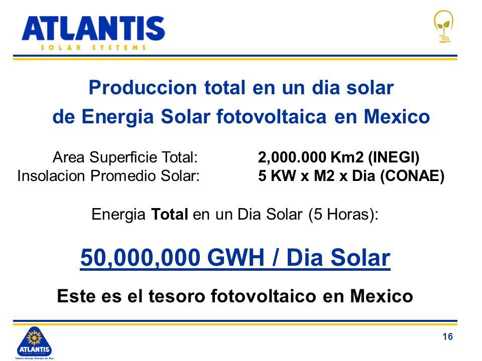 16 Produccion total en un dia solar de Energia Solar fotovoltaica en Mexico Area Superficie Total:2,000.000 Km2 (INEGI) Insolacion Promedio Solar:5 KW