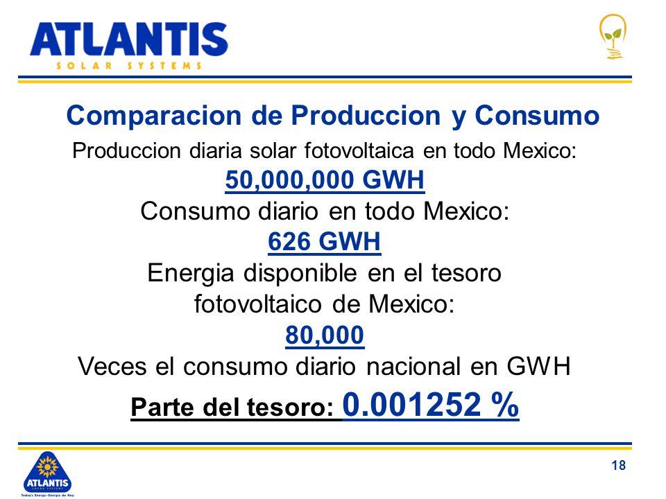 18 Comparacion de Produccion y Consumo Produccion diaria solar fotovoltaica en todo Mexico: 50,000,000 GWH Consumo diario en todo Mexico: 626 GWH Ener