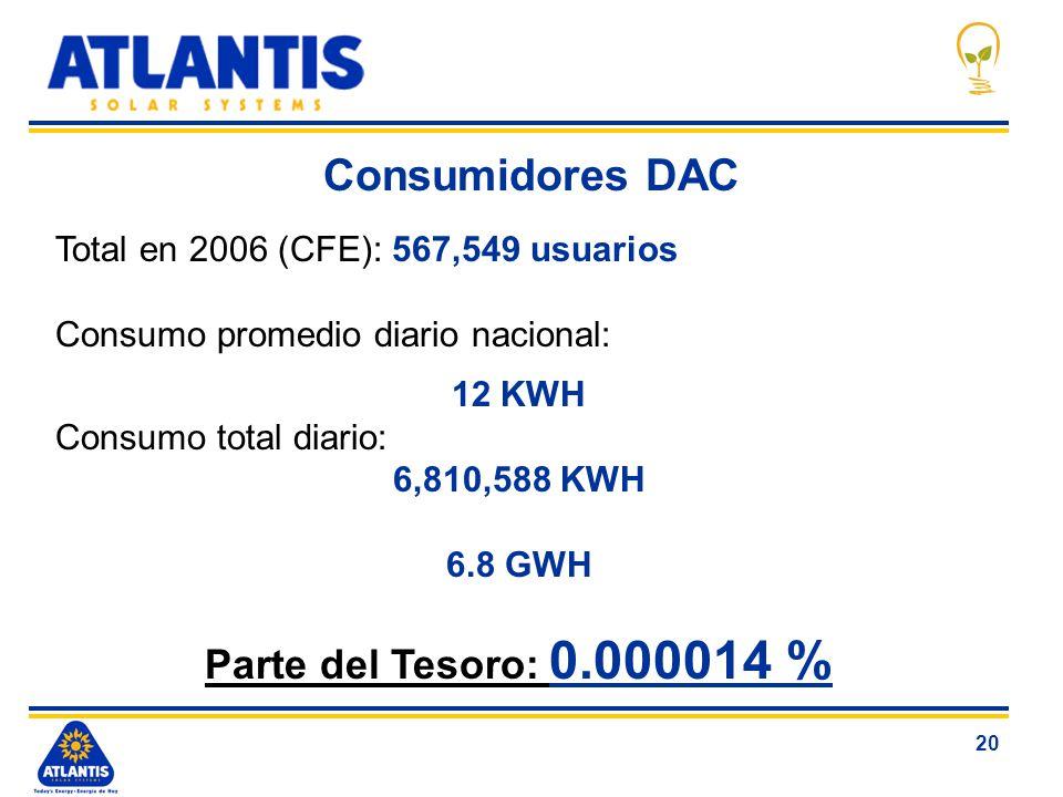 20 Consumidores DAC Total en 2006 (CFE): 567,549 usuarios Consumo promedio diario nacional: 12 KWH Consumo total diario: 6,810,588 KWH 6.8 GWH Parte d