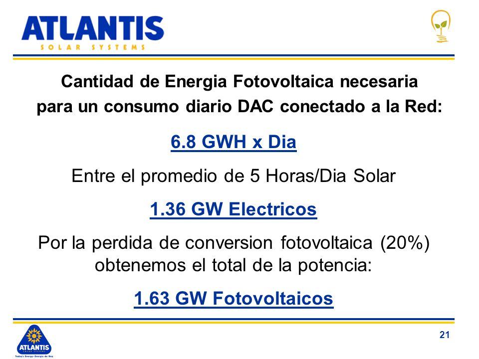 21 Cantidad de Energia Fotovoltaica necesaria para un consumo diario DAC conectado a la Red: 6.8 GWH x Dia Entre el promedio de 5 Horas/Dia Solar 1.36