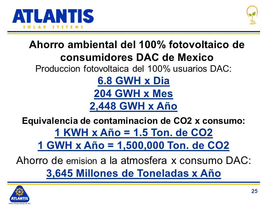 25 Ahorro ambiental del 100% fotovoltaico de consumidores DAC de Mexico Produccion fotovoltaica del 100% usuarios DAC: 6.8 GWH x Dia 204 GWH x Mes 2,4