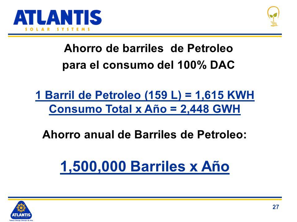 27 Ahorro de barriles de Petroleo para el consumo del 100% DAC 1 Barril de Petroleo (159 L) = 1,615 KWH Consumo Total x Año = 2,448 GWH Ahorro anual d