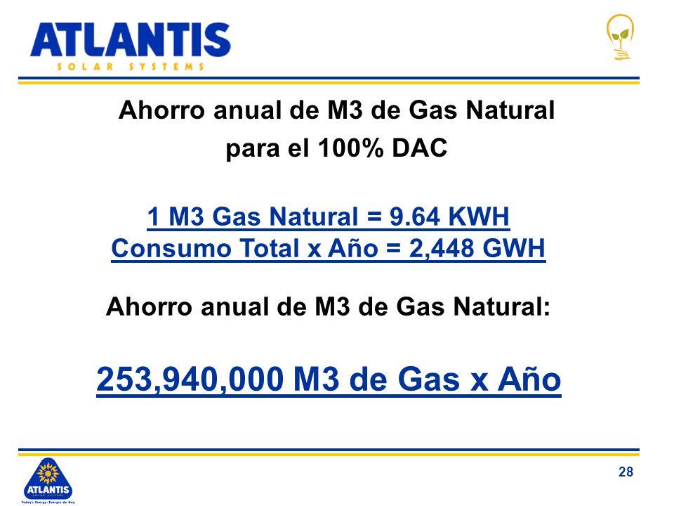 28 Ahorro anual de M3 de Gas Natural para el 100% DAC 1 M3 Gas Natural = 9.64 KWH Consumo Total x Año = 2,448 GWH Ahorro anual de M3 de Gas Natural: 2