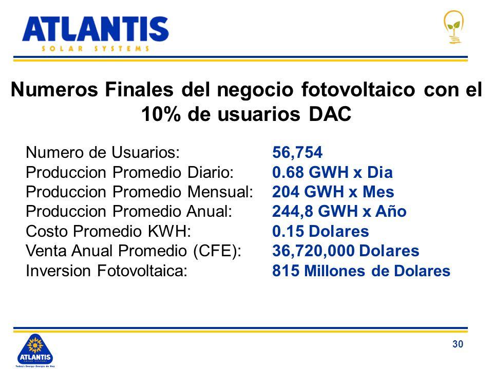 30 Numeros Finales del negocio fotovoltaico con el 10% de usuarios DAC Numero de Usuarios:56,754 Produccion Promedio Diario:0.68 GWH x Dia Produccion