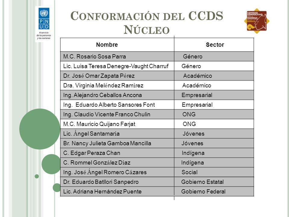 ACTIVIDADES AMBIENTALES DE LOS CONSEJEROS/AS Se particip ó en el II Encuentro regional sur- sureste de las y los j ó venes frente al cambio clim á tico celebrado el 9 y 10 de Noviembre de 2012.