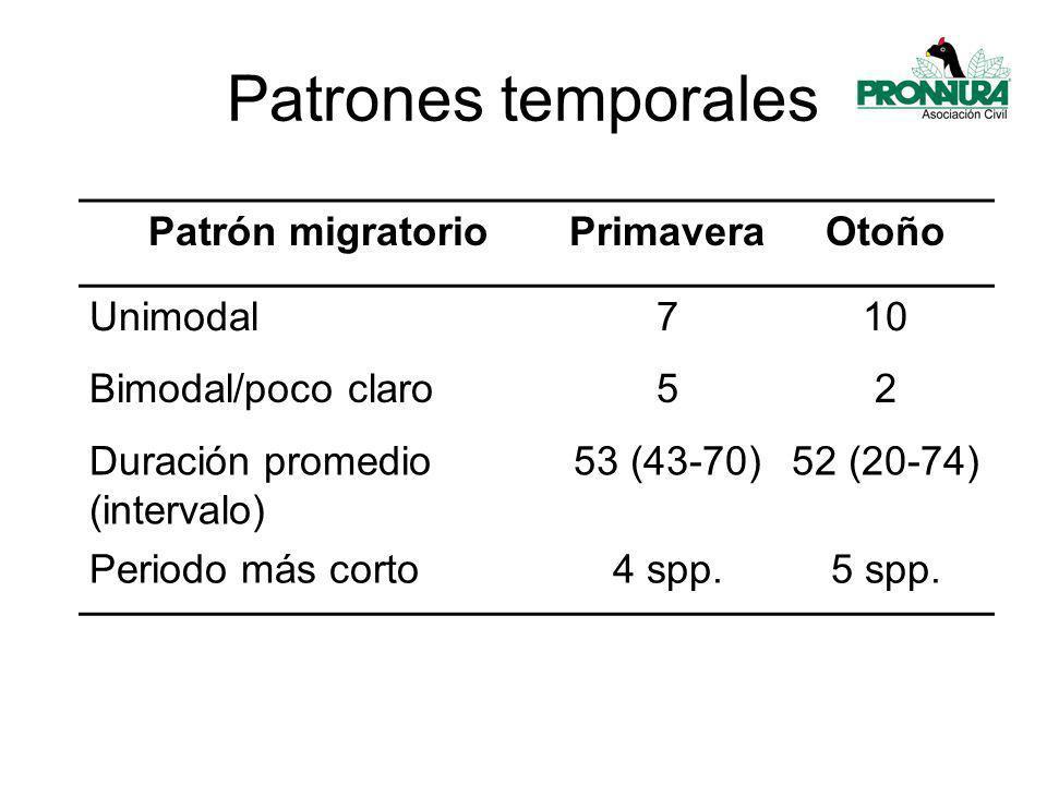 Patrones temporales Patrón migratorioPrimaveraOtoño Unimodal710 Bimodal/poco claro52 Duración promedio (intervalo) 53 (43-70)52 (20-74) Periodo más corto4 spp.5 spp.