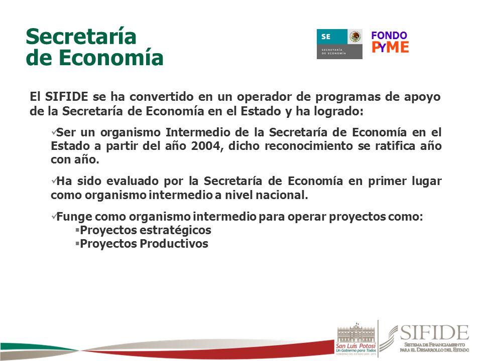 El SIFIDE se ha convertido en un operador de programas de apoyo de la Secretaría de Economía en el Estado y ha logrado: de Economía Secretaría FONDO P
