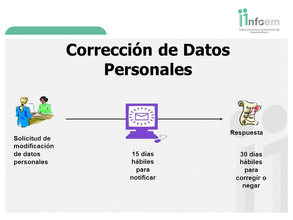 Corrección de Datos Personales Solicitud de modificación de datos personales 30 días hábiles para corregir o negar Respuesta 15 días hábiles para notificar