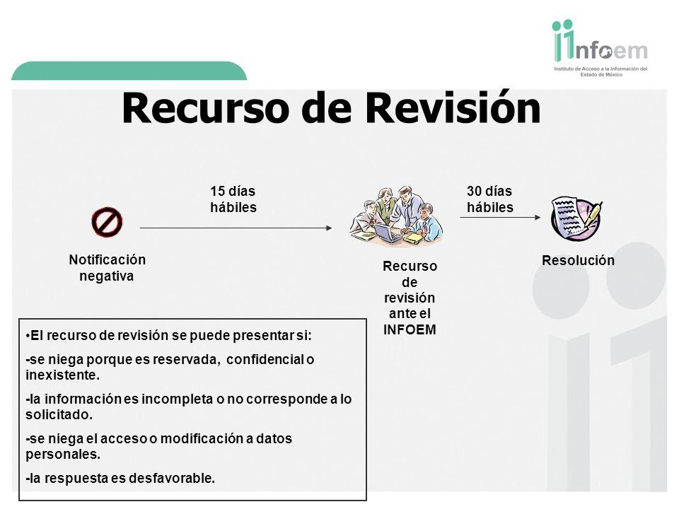 Notificación negativa Recurso de Revisión Recurso de revisión ante el INFOEM Resolución 30 días hábiles El recurso de revisión se puede presentar si: -se niega porque es reservada, confidencial o inexistente.