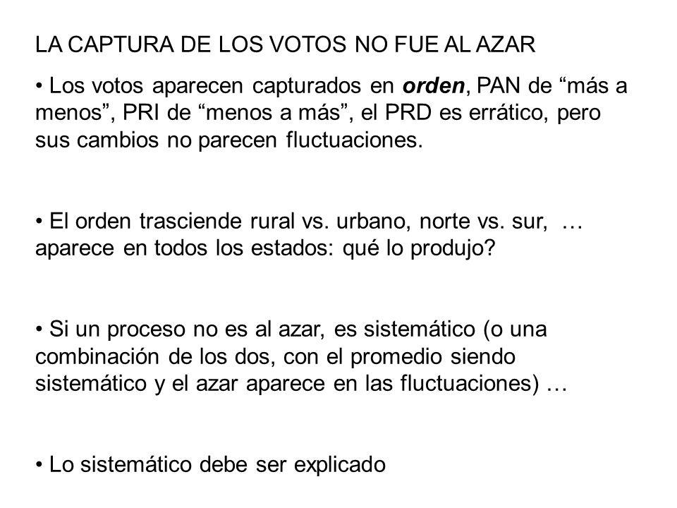 LA CAPTURA DE LOS VOTOS NO FUE AL AZAR Los votos aparecen capturados en orden, PAN de más a menos, PRI de menos a más, el PRD es errático, pero sus ca