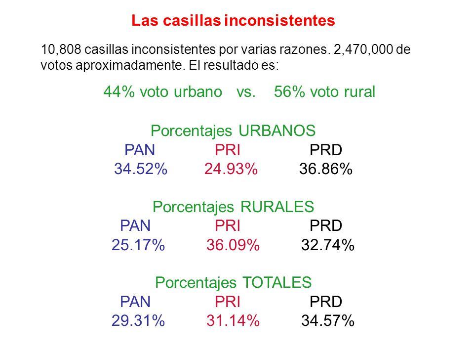 44% voto urbano vs. 56% voto rural Porcentajes URBANOS PANPRIPRD 34.52% 24.93% 36.86% Porcentajes RURALES PANPRIPRD 25.17% 36.09% 32.74% Porcentajes T