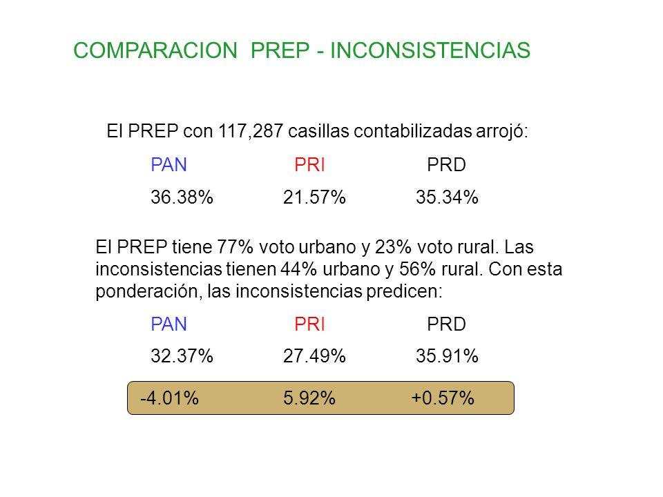 El PREP con 117,287 casillas contabilizadas arrojó: 36.38%21.57%35.34% PANPRIPRD El PREP tiene 77% voto urbano y 23% voto rural. Las inconsistencias t
