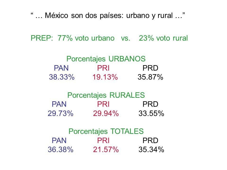 … México son dos países: urbano y rural … PREP: 77% voto urbano vs. 23% voto rural Porcentajes URBANOS PANPRIPRD 38.33% 19.13% 35.87% Porcentajes RURA