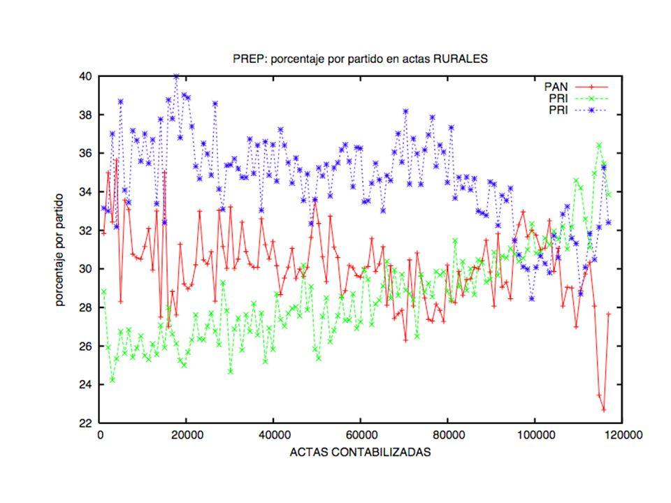 LA CAPTURA DE LOS VOTOS NO FUE AL AZAR Los votos aparecen capturados en orden, PAN de más a menos, PRI de menos a más, el PRD es errático, pero sus cambios no parecen fluctuaciones.