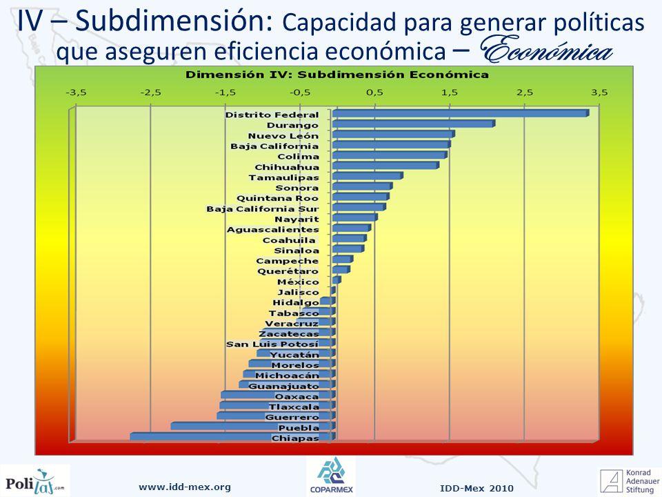 www.idd-mex.org IDD-Mex 2010 IV – Subdimensión: Capacidad para generar políticas que aseguren eficiencia económica – Económica