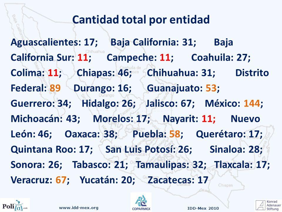 www.idd-mex.org IDD-Mex 2010 Cantidad total por entidad Aguascalientes: 17; Baja California: 31; Baja California Sur: 11; Campeche: 11; Coahuila: 27; Colima: 11; Chiapas: 46; Chihuahua: 31; Distrito Federal: 89 Durango: 16; Guanajuato: 53; Guerrero: 34; Hidalgo: 26; Jalisco: 67; México: 144; Michoacán: 43; Morelos: 17; Nayarit: 11; Nuevo León: 46; Oaxaca: 38; Puebla: 58; Querétaro: 17; Quintana Roo: 17; San Luis Potosí: 26; Sinaloa: 28; Sonora: 26; Tabasco: 21; Tamaulipas: 32; Tlaxcala: 17; Veracruz: 67; Yucatán: 20; Zacatecas: 17