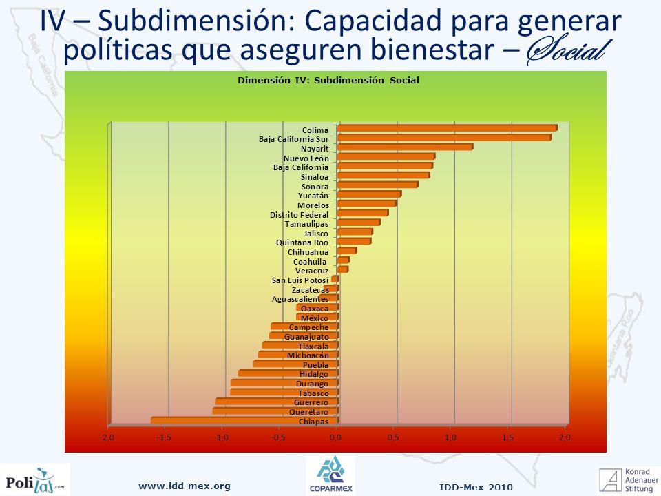 www.idd-mex.org IDD-Mex 2010 IV – Subdimensión: Capacidad para generar políticas que aseguren bienestar – Social
