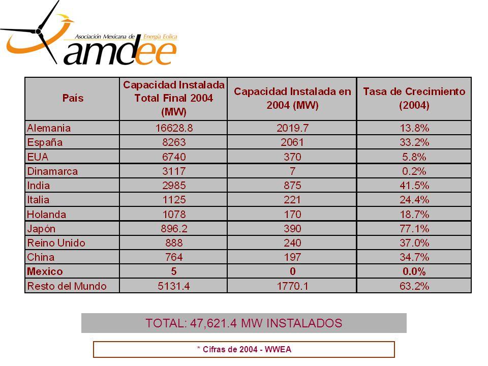 * Cifras de 2004 - WWEA TOTAL: 47,621.4 MW INSTALADOS