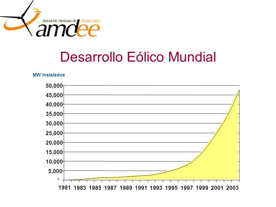 Desarrollo Eólico Mundial MW Instalados 0 5,000 10,000 15,000 20,000 25,000 30,000 35,000 40,000 45,000 50,000 1981 19831985198719891991199319951997199920012003