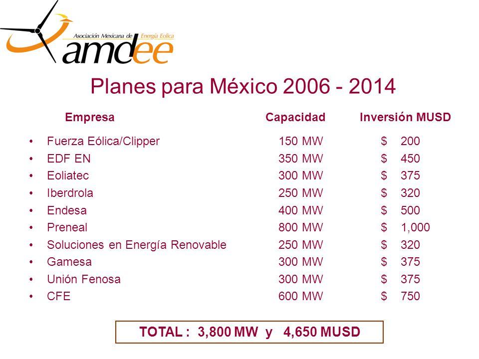 Planes para México 2006 - 2014 Fuerza Eólica/Clipper 150 MW $ 200 EDF EN 350 MW $ 450 Eoliatec 300 MW $ 375 Iberdrola 250 MW $ 320 Endesa 400 MW $ 500 Preneal 800 MW $ 1,000 Soluciones en Energía Renovable 250 MW $ 320 Gamesa 300 MW $ 375 Unión Fenosa 300 MW $ 375 CFE 600 MW $ 750 EmpresaCapacidadInversión MUSD TOTAL : 3,800 MW y 4,650 MUSD