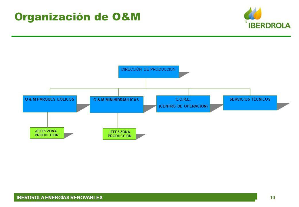 IBERDROLA ENERGÍAS RENOVABLES10 O & M PARQUES EÓLICOS O & M MINIHIDRÁULICAS C.O.R.E. (CENTRO DE OPERACIÓN) SERVICIOS TÉCNICOS DIRECCIÓN DE PRODUCCIÓN