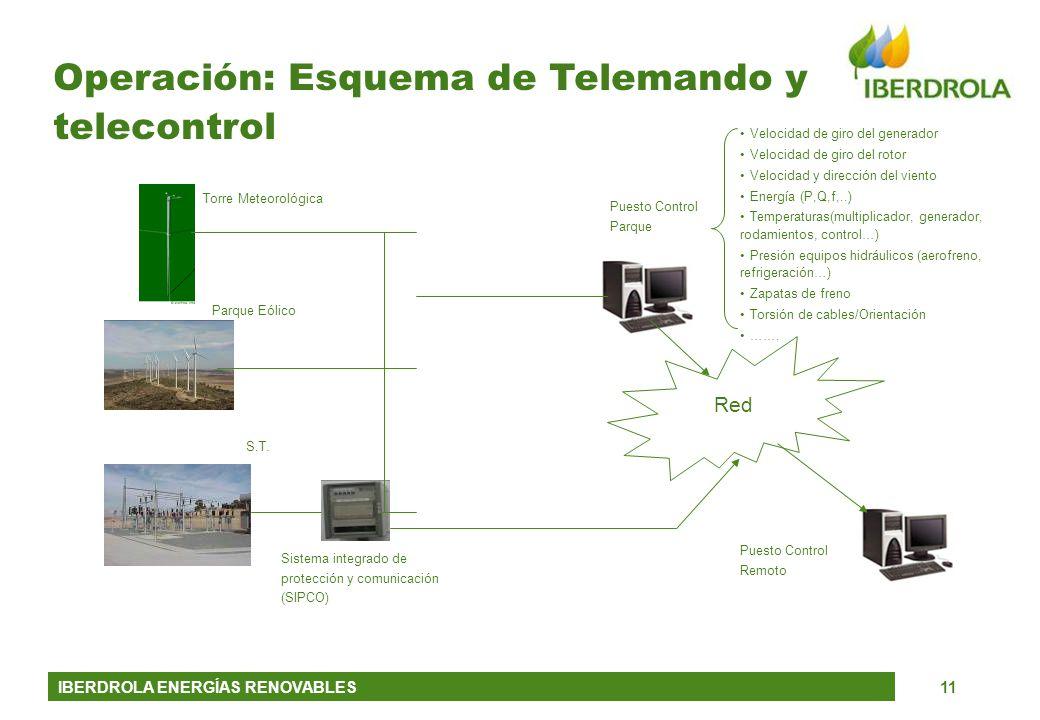 IBERDROLA ENERGÍAS RENOVABLES11 Operación: Esquema de Telemando y telecontrol Red Torre Meteorológica Parque Eólico S.T. Sistema integrado de protecci