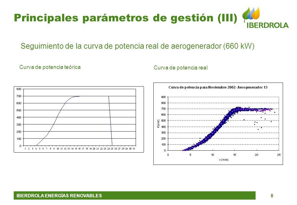IBERDROLA ENERGÍAS RENOVABLES8 Principales parámetros de gestión (III) Seguimiento de la curva de potencia real de aerogenerador (660 kW) Curva de pot