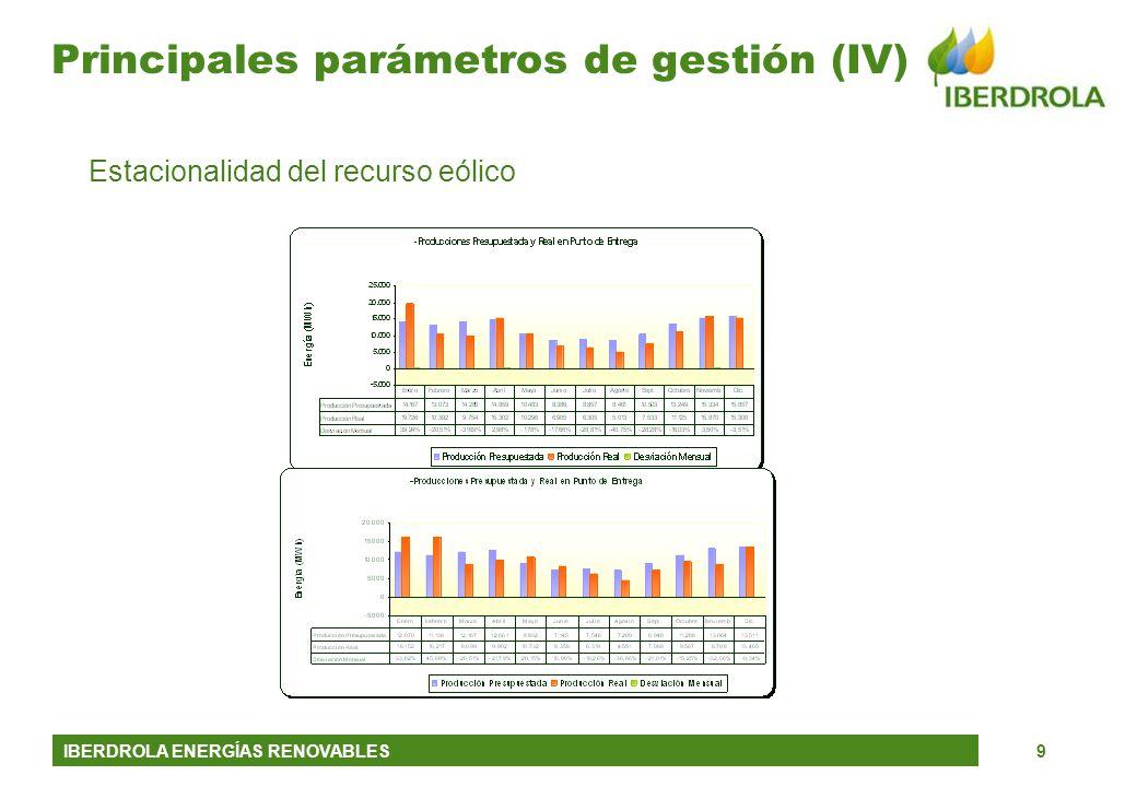 IBERDROLA ENERGÍAS RENOVABLES9 Principales parámetros de gestión (IV) Estacionalidad del recurso eólico