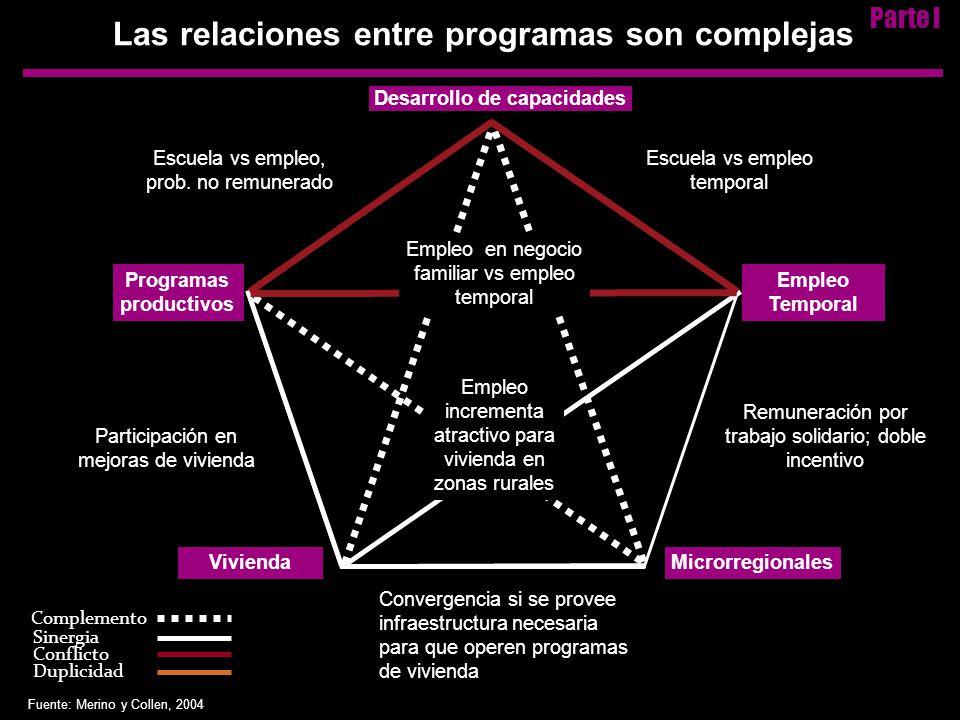 Complemento Sinergia Conflicto Duplicidad Desarrollo de capacidades Programas productivos ViviendaMicrorregionales Empleo Temporal Escuela vs empleo, prob.