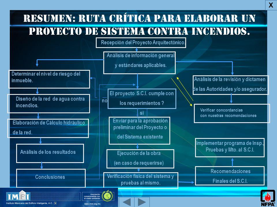 Resumen: ruta crítica para elaborar un Proyecto de Sistema Contra Incendios.