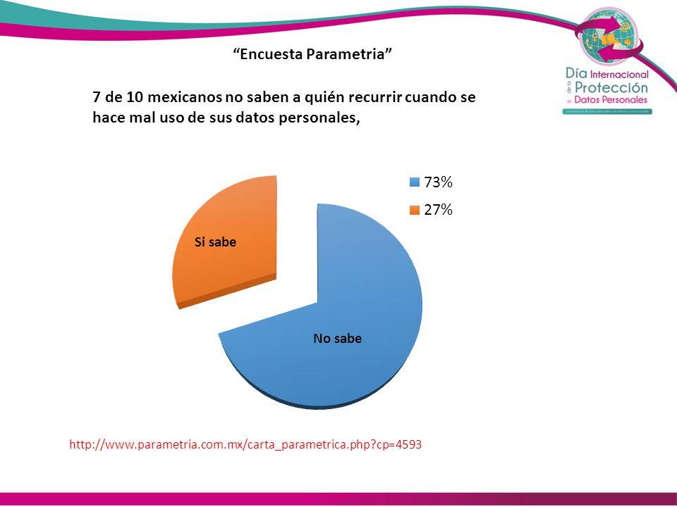 48% 52% Mexicanos que saben que su información está protegida por una ley 48% 52%