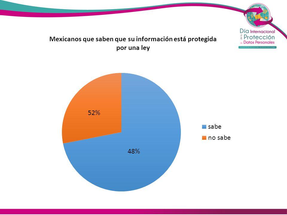 51% de los mexicanos señaló a los bancos como los responsables más frecuentes del mal uso de los datos personales, aunque para 42% no es necesario que un particular le pida su autorización para utilizar esta información sensible.