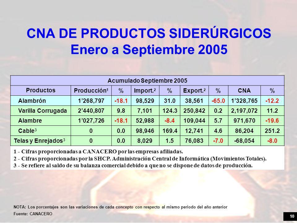 10 CNA DE PRODUCTOS SIDERÚRGICOS Enero a Septiembre 2005 Acumulado Septiembre 2005 Productos Producción 1 %Import.