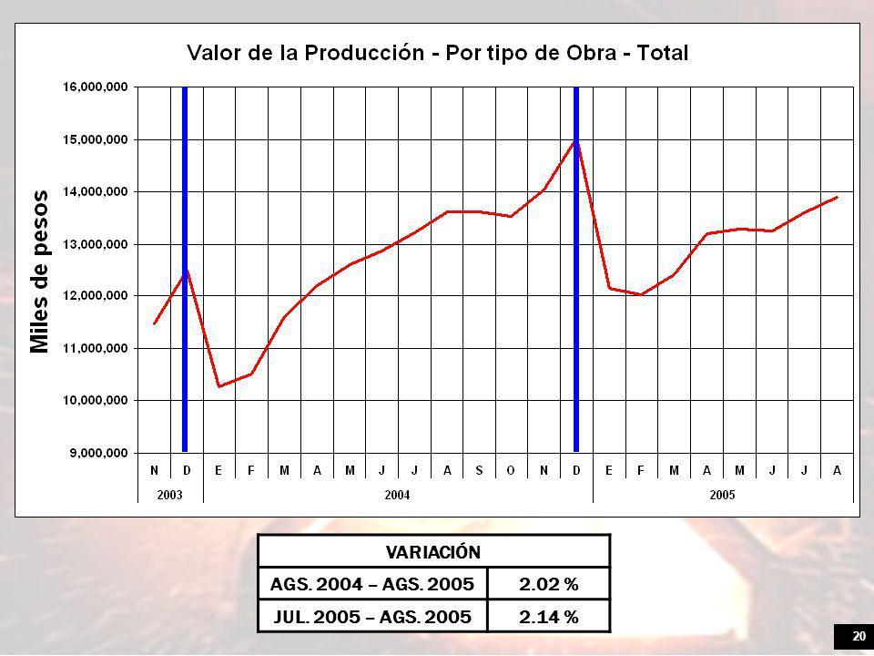 20 VARIACIÓN AGS. 2004 – AGS. 20052.02 % JUL. 2005 – AGS. 20052.14 %