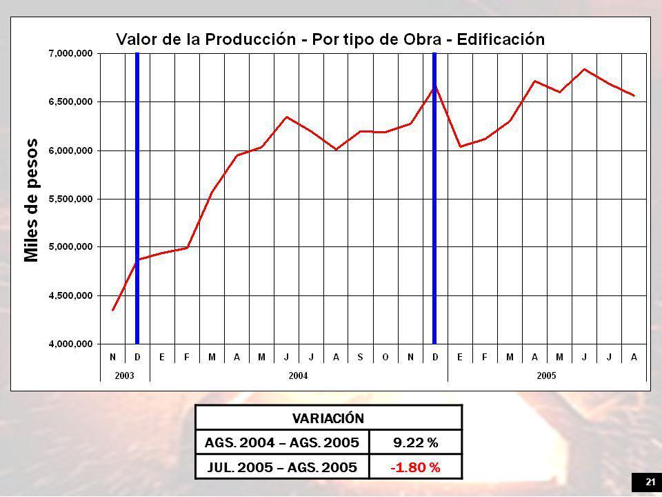21 VARIACIÓN AGS. 2004 – AGS. 20059.22 % JUL. 2005 – AGS. 2005-1.80 %