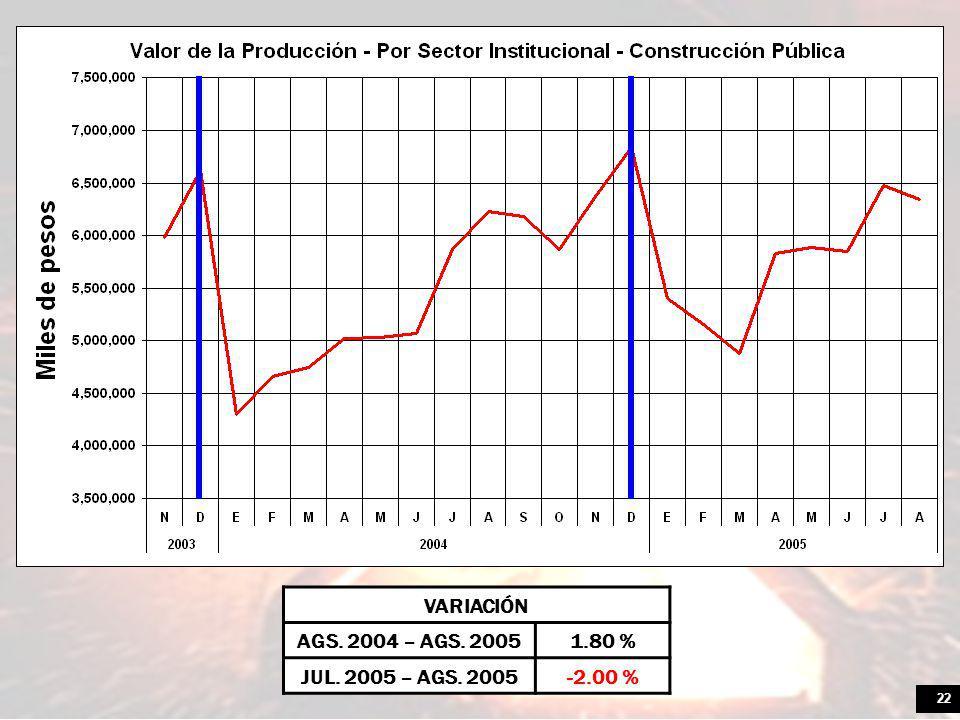 22 VARIACIÓN AGS. 2004 – AGS. 20051.80 % JUL. 2005 – AGS. 2005-2.00 %