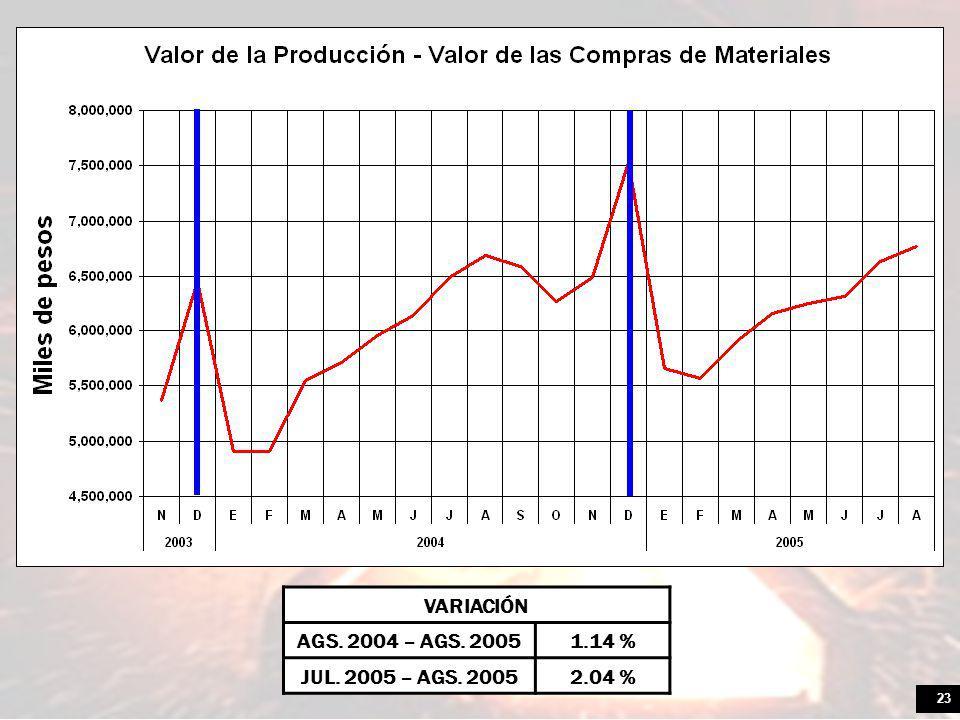 23 VARIACIÓN AGS. 2004 – AGS. 20051.14 % JUL. 2005 – AGS. 20052.04 %