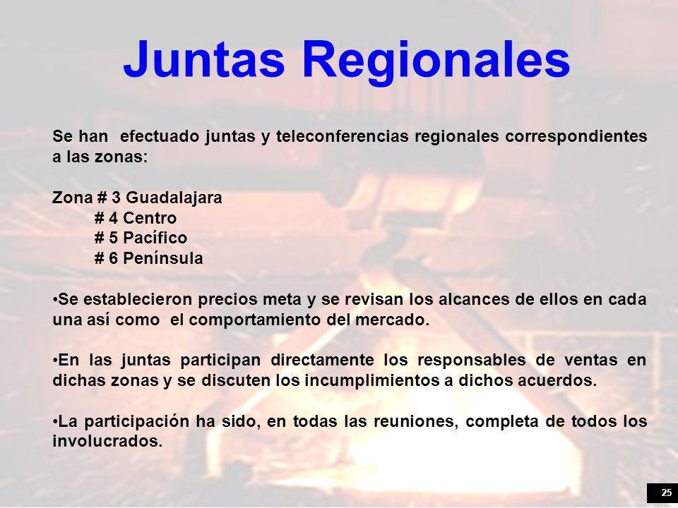 25 Se han efectuado juntas y teleconferencias regionales correspondientes a las zonas: Zona # 3 Guadalajara # 4 Centro # 5 Pacífico # 6 Península Se establecieron precios meta y se revisan los alcances de ellos en cada una así como el comportamiento del mercado.