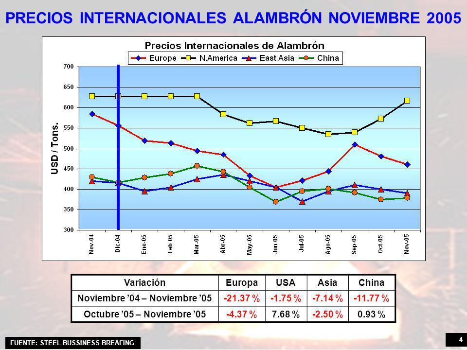 4 PRECIOS INTERNACIONALES ALAMBRÓN NOVIEMBRE 2005 VariaciónEuropaUSAAsiaChina Noviembre 04 – Noviembre 05-21.37 %-1.75 %-7.14 %-11.77 % Octubre 05 – Noviembre 05-4.37 %7.68 %-2.50 %0.93 % FUENTE: STEEL BUSSINESS BREAFING