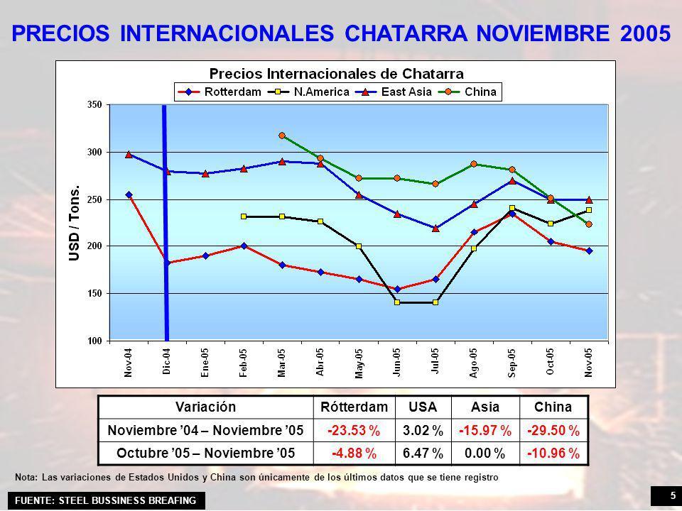 5 PRECIOS INTERNACIONALES CHATARRA NOVIEMBRE 2005 FUENTE: STEEL BUSSINESS BREAFING VariaciónRótterdamUSAAsiaChina Noviembre 04 – Noviembre 05-23.53 %3.02 %-15.97 %-29.50 % Octubre 05 – Noviembre 05-4.88 %6.47 %0.00 %-10.96 % Nota: Las variaciones de Estados Unidos y China son únicamente de los últimos datos que se tiene registro