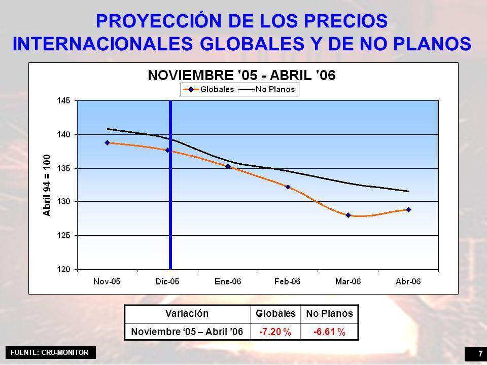 7 PROYECCIÓN DE LOS PRECIOS INTERNACIONALES GLOBALES Y DE NO PLANOS VariaciónGlobalesNo Planos Noviembre 05 – Abril 06-7.20 %-6.61 % FUENTE: CRU-MONITOR