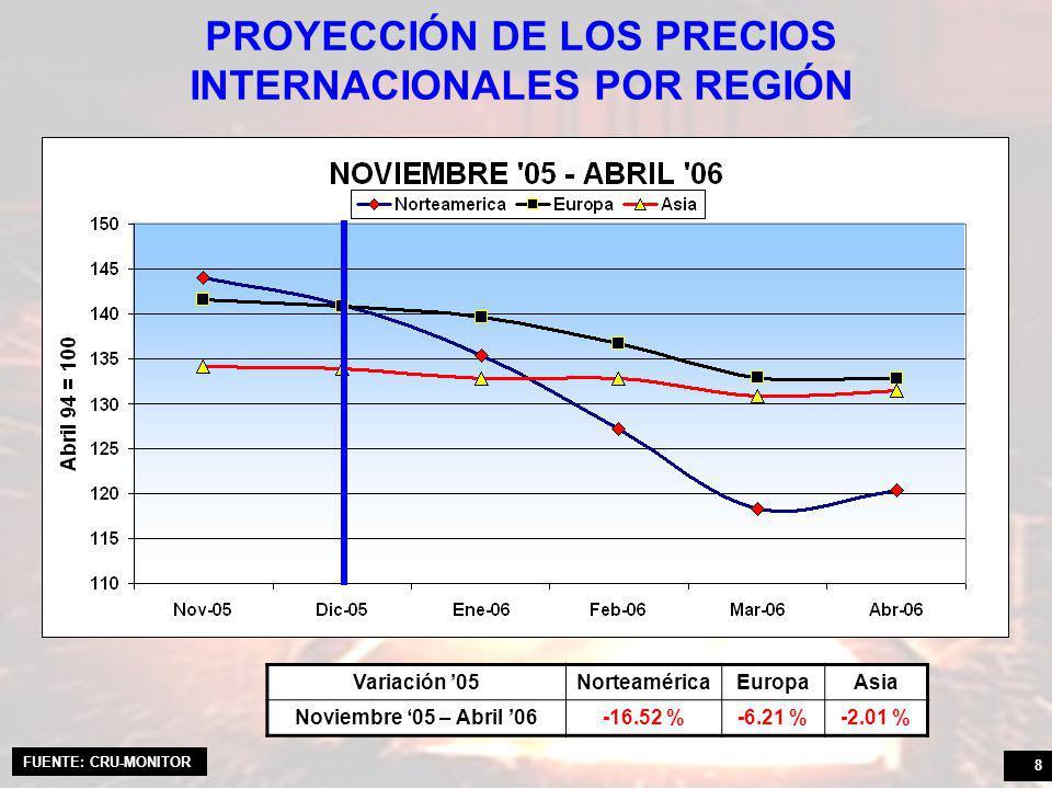 8 PROYECCIÓN DE LOS PRECIOS INTERNACIONALES POR REGIÓN Variación 05NorteaméricaEuropaAsia Noviembre 05 – Abril 06-16.52 %-6.21 %-2.01 % FUENTE: CRU-MONITOR