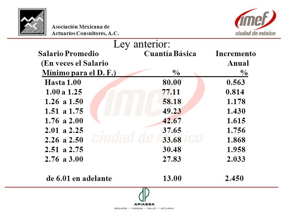 Ley anterior: Salario Promedio Cuantía Básica Incremento (En veces el Salario Anual Mínimo para el D. F.) % % Hasta 1.00 80.00 0.563 1.00 a 1.25 77.11