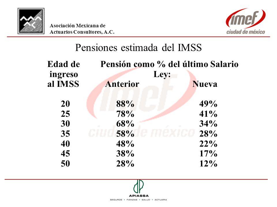 Pensiones estimada del IMSS Edad de Pensión como % del último Salario ingreso Ley: al IMSS Anterior Nueva 2088% 49% 2578% 41% 3068% 34% 3558% 28% 4048