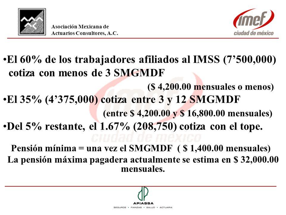 El 60% de los trabajadores afiliados al IMSS (7500,000) cotiza con menos de 3 SMGMDF ($ 4,200.00 mensuales o menos) El 35% (4375,000) cotiza entre 3 y